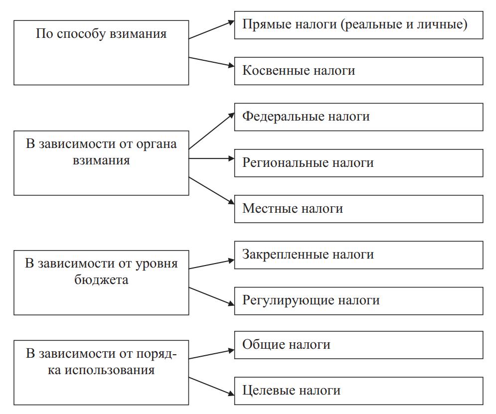 Классификация налогов по разным признакам