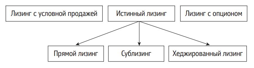 Классификация сделок международного лизинга