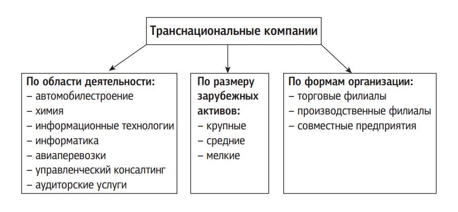 Классификация транснациональных компаний