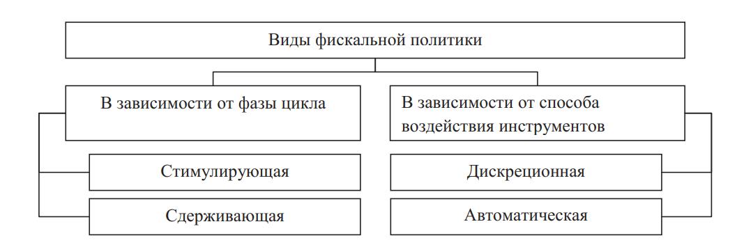 Классификация видов фискальной политики
