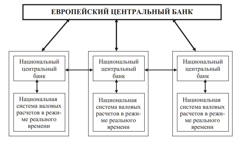 Конструкционное построение (схема денежных потоков) в системе TARGET