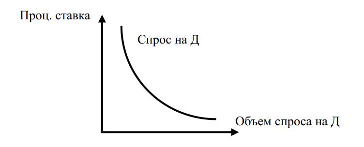 Кривая общего спроса на деньги