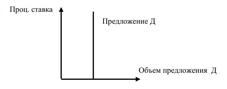 Кривая предложения денег