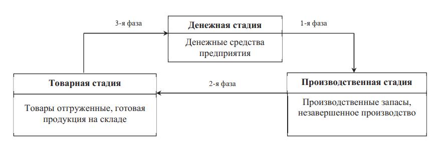 Кругооборот оборотного капитала предприятия