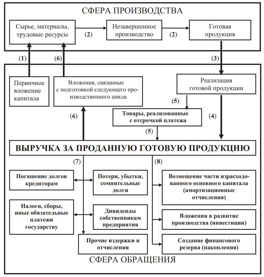 Кругооборот стоимости в процессе производства и реализации продукции