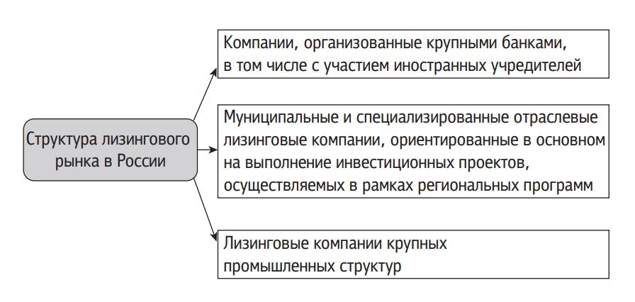 лизинговый рынок в России