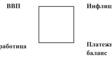 «Магический квадрат» целей экономической политики