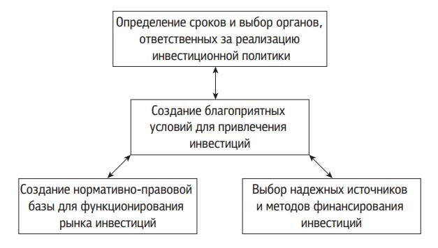 Механизм реализации инвестиционной политики
