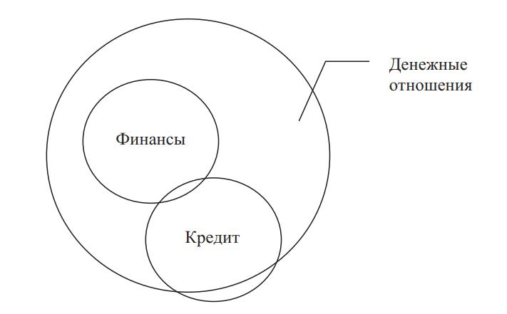 Место финансов в системе денежных отношений