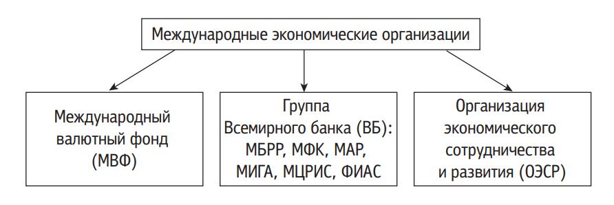 Международные экономические организации в системе инвестиционного регулирования