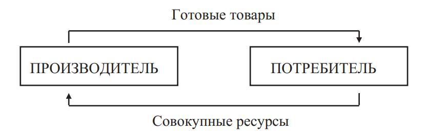 Модель бартерного кругооборота товаров и ресурсов