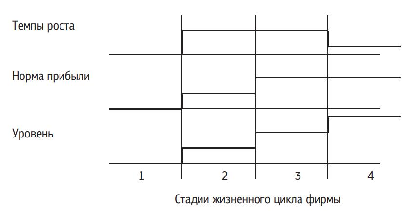 Модель постадийного налогообложения производителя