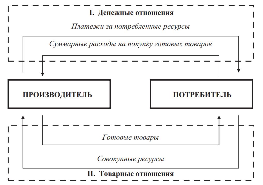 модель простейшего кругооборота денег и товаров в экономической системе