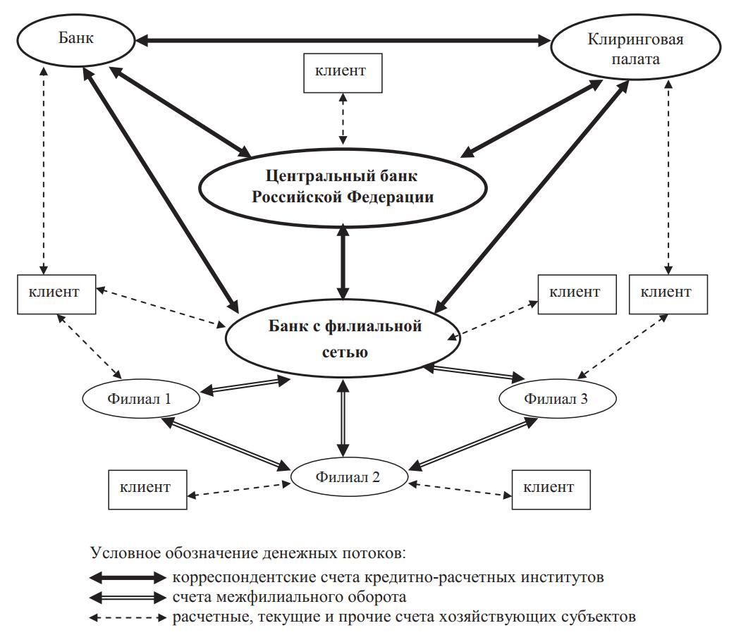 Общая схема платежной системы Российской Федерации
