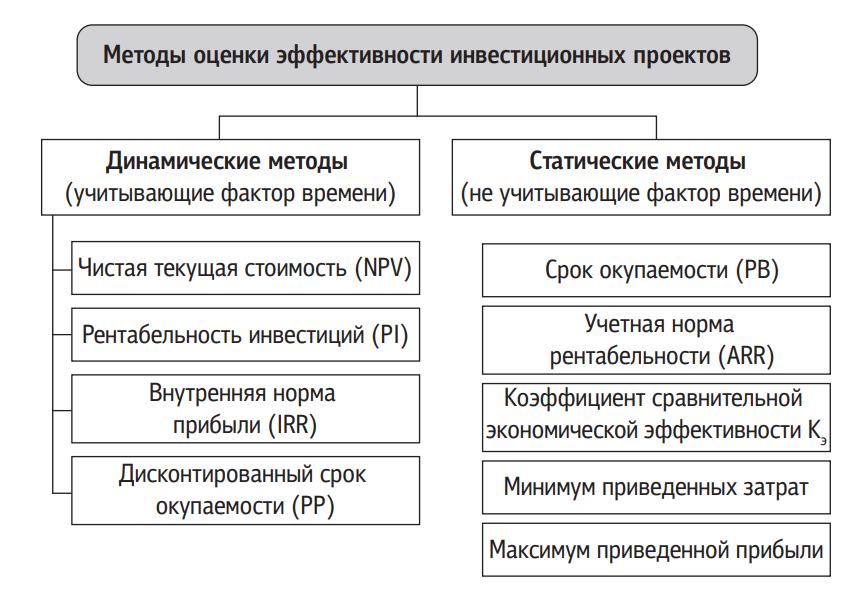 Оценка эффективности инвестиционных проектов