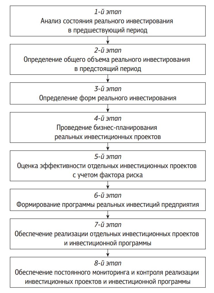 Основные этапы формирования политики управления реальными инвестициями