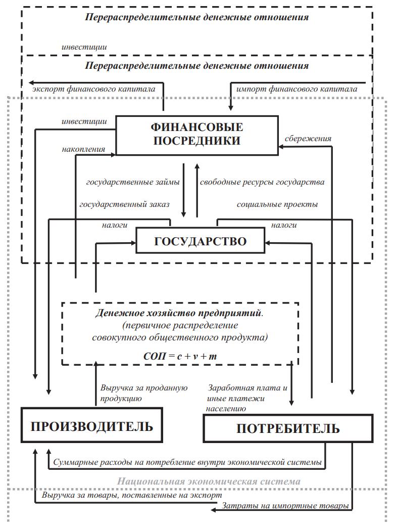 Открытая (разомкнутая) модель денежных потоков