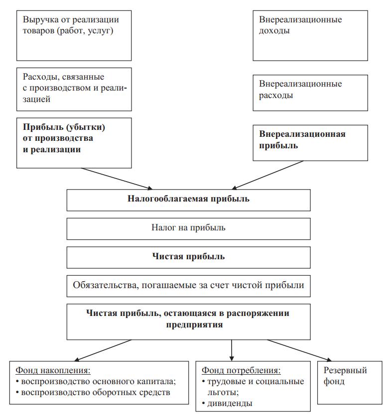 Порядок формирования и распределения прибыли предприятия