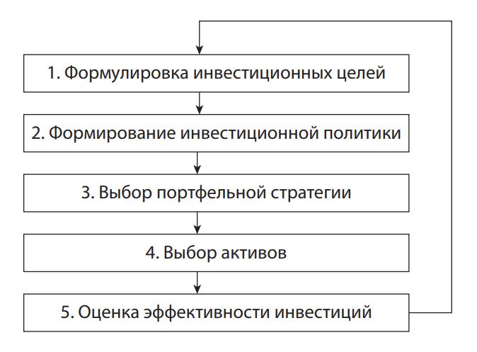 Процесс осуществления инвестиционной деятельности за рубежом