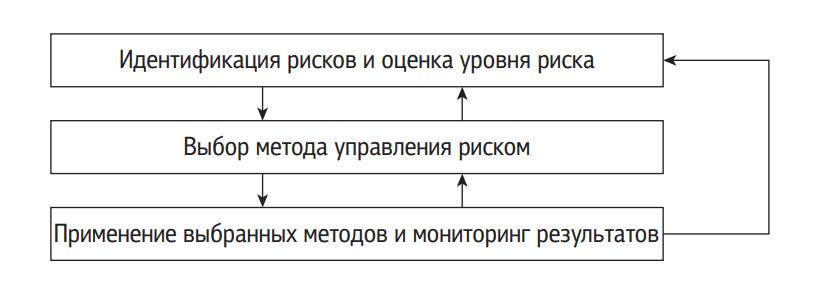 Процесс управления риском