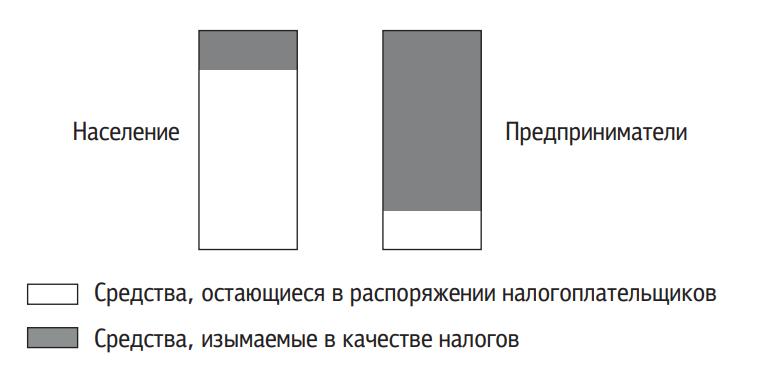 Распределение доходов на налоги и собственное использование у разных групп налогоплательщиков