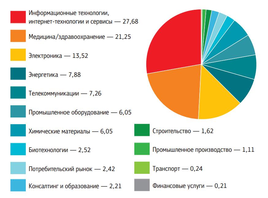 Распределение инвестиций по секторам экономики