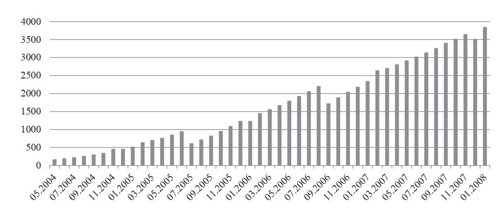 Размер Стабилизационного фонда РФ, млрд руб