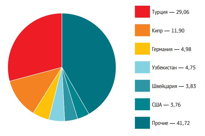Российские коммерческие организации с иностранными инвестициями