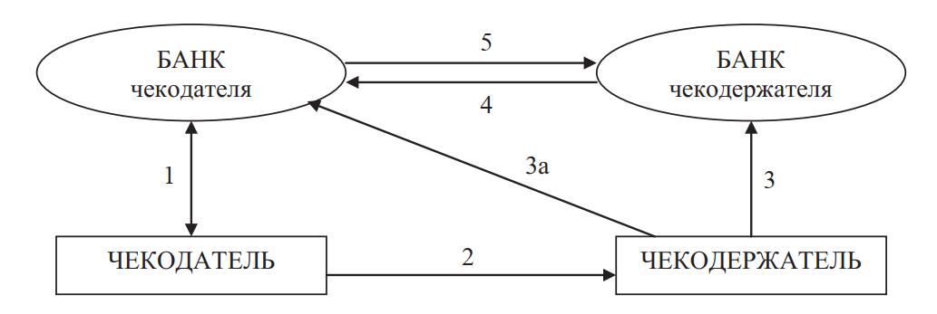 Схема безналичных расчетов с применением чека