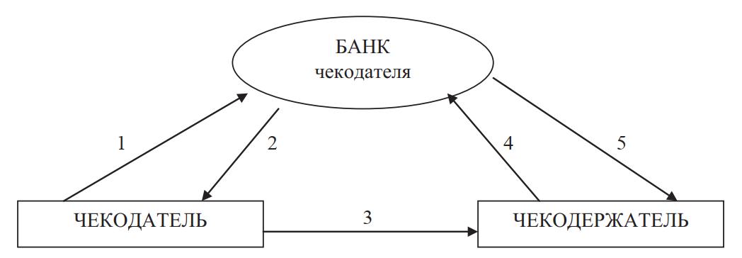 Схема безналичных расчетов с применением лимитированного чека