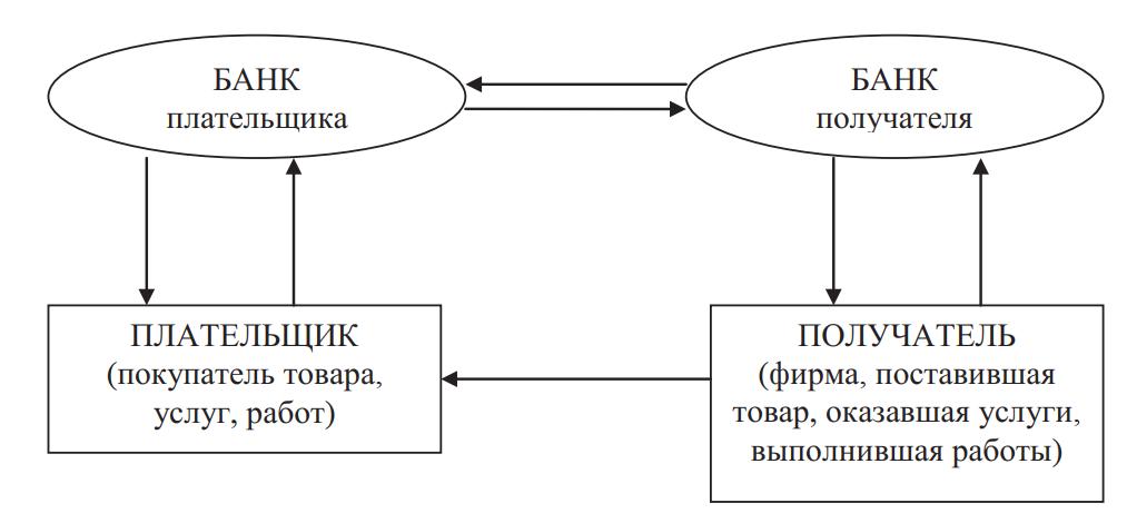Схема безналичных расчетов с применением платежного требования