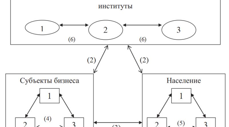 Схема денежного оборота внутри экономической системы