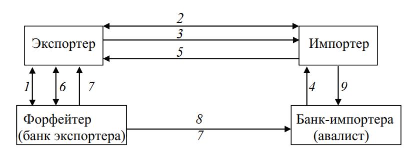 Схема форфейтинга