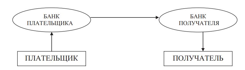 Схема использования платежного поручения