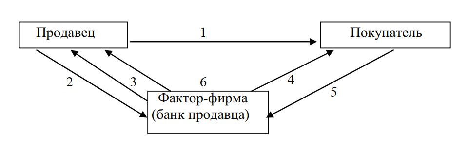 Схема классического факторинга