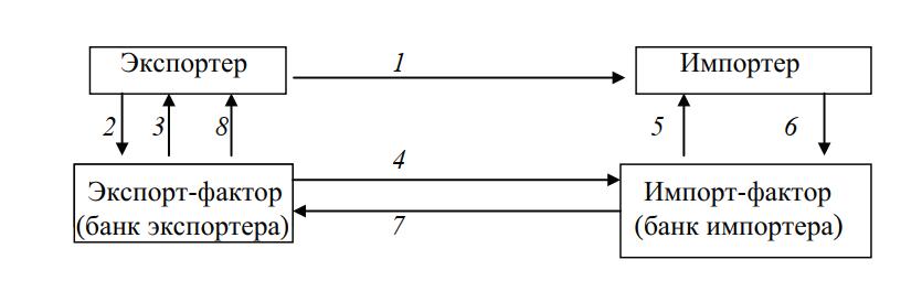 Схема классического международного факторинга с полным набором услуг