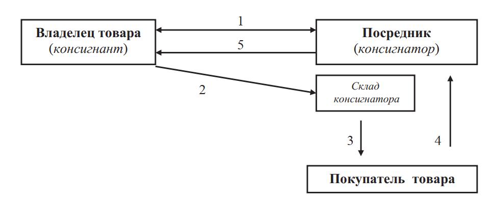 Схема консигнационной сделки