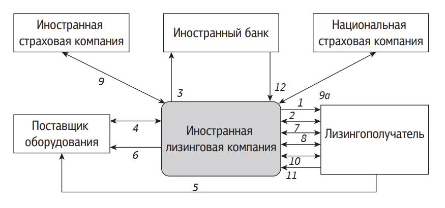 Схема международных лизинговых операций