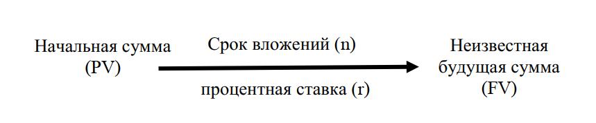 Схема наращения начальных вложений