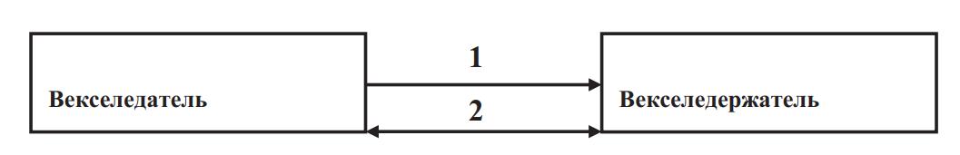 Схема оборота соло-векселя