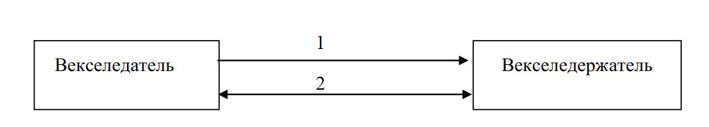 Схема оборота соло‑векселя