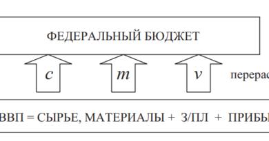 Схема перераспределения стоимости ВВП посредством финансовых отношений в экономической системе