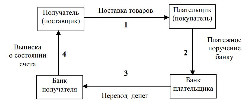 Схема расчетов платежным поручением