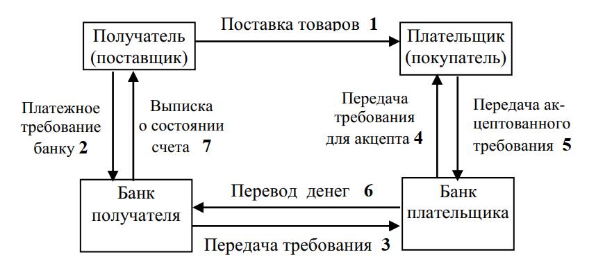 Схема расчетов платежным требованием