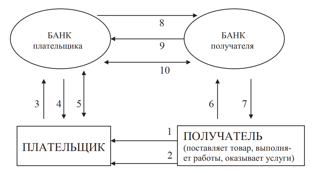 Схема расчетов с использованием аккредитива