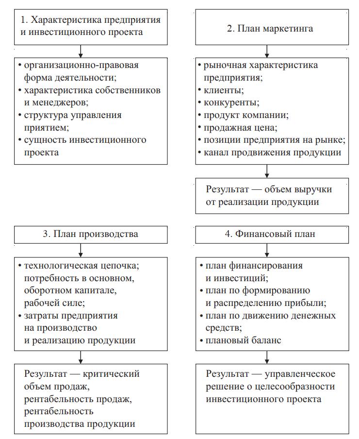 Схема теоретико-методологического подхода к составлению бизнес-плана