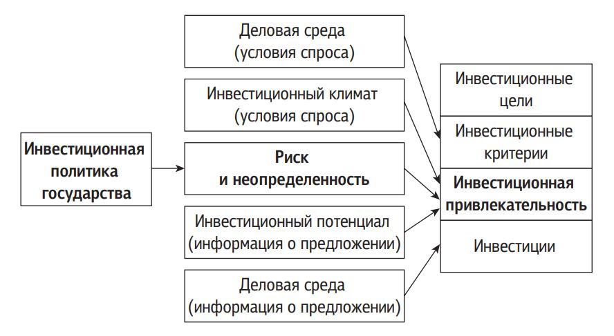 Схема влияния государства на инвестиционную привлекательность