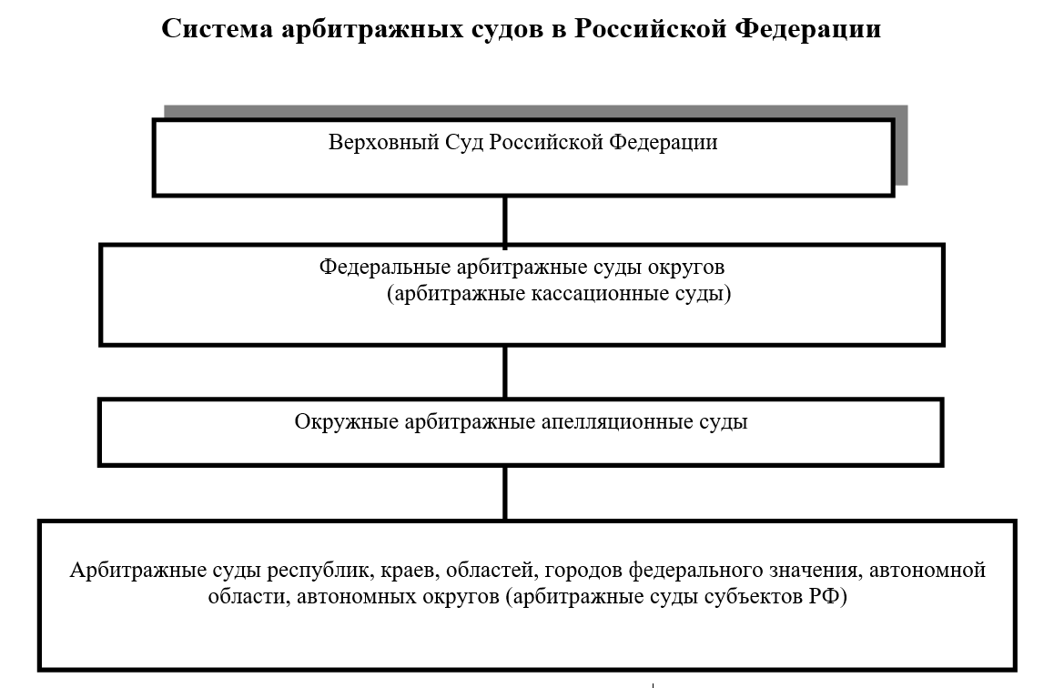 система арбитражных судов