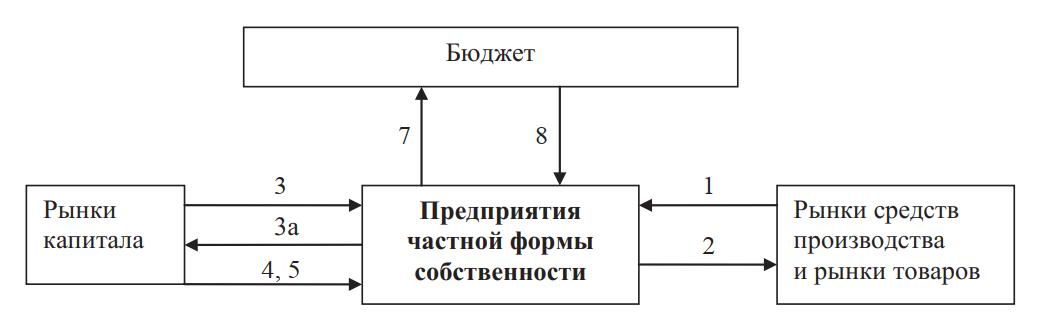 Система денежных потоков при частном финансировании