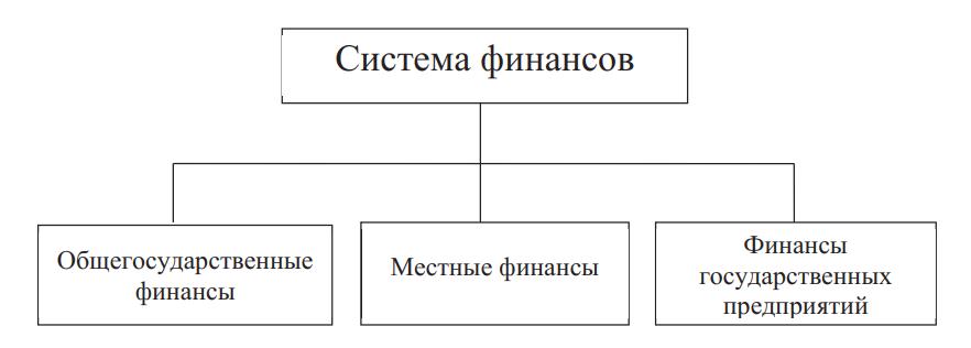 Система финансов
